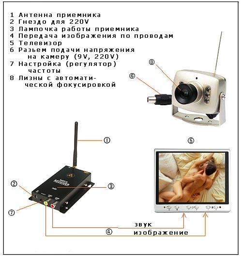 Как самому сделать скрытою камеру